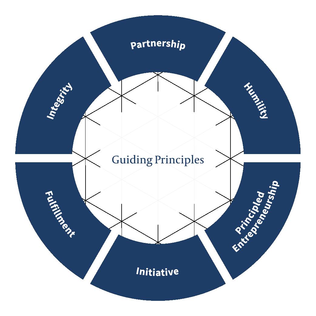 Guiding Principles graphic